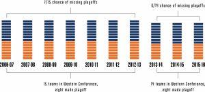 Oilers graph