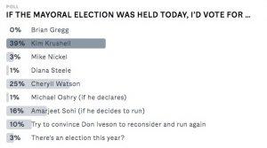 Poll results, mayor